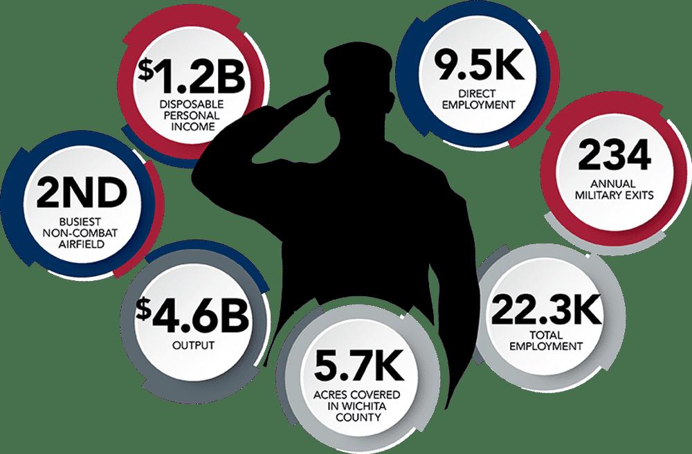 MIlitary-economic-impact